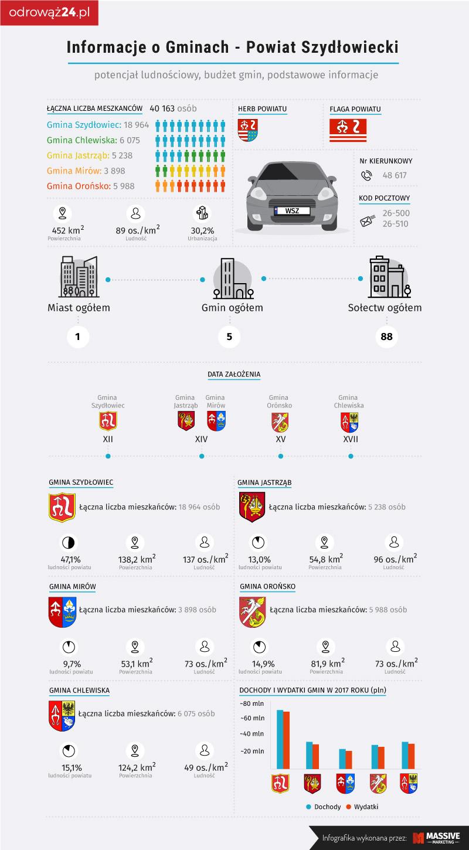 Powiat szydłowiecki - infografika